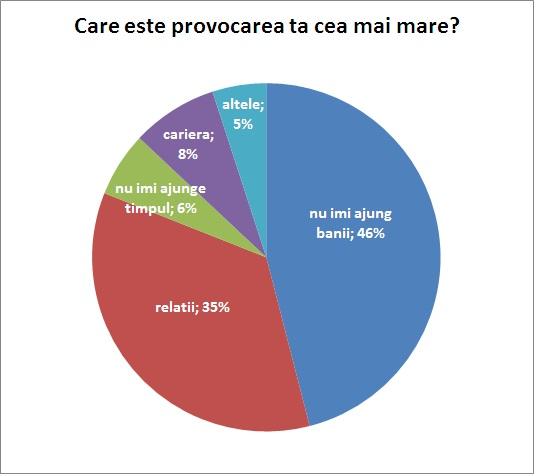 rezultat sondaj Care este cea mai mare provocare